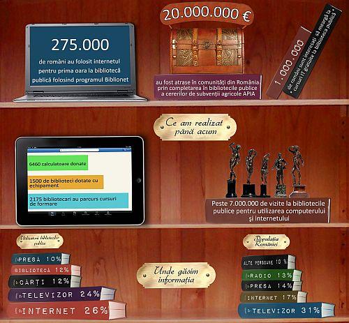 infographic Biblionet